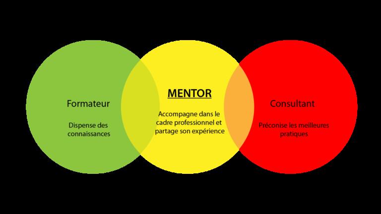 Différence mentor formateur coach